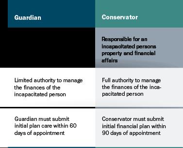 Guardian vs. Conservator in Colorado